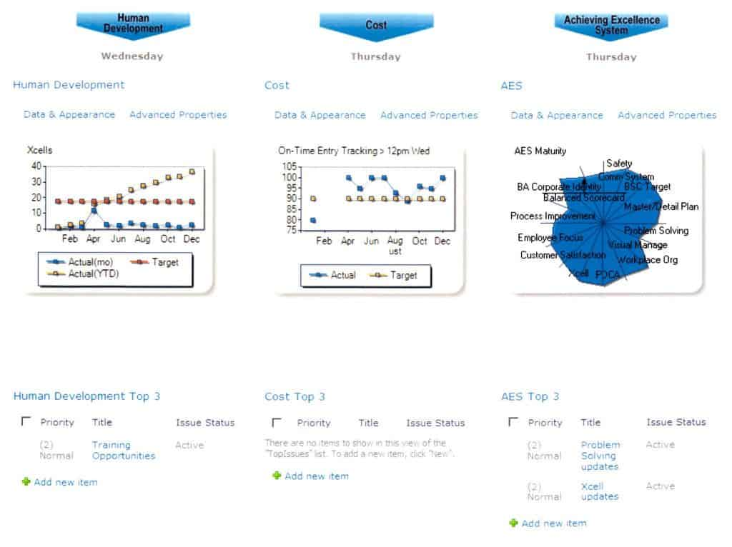 Learjet SharePoint KPI Dashboard 2 Website